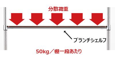 シェルフの耐荷重